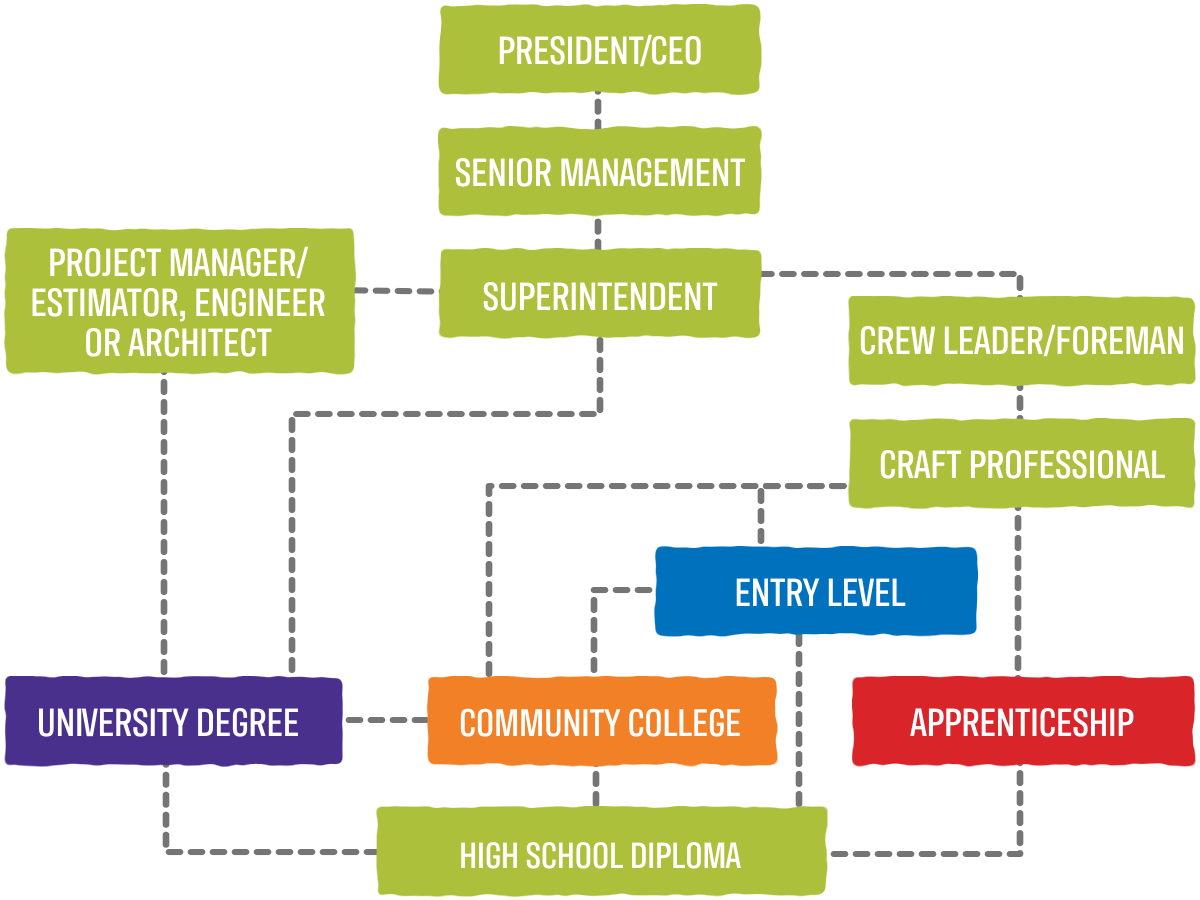 CEO Career Pathway