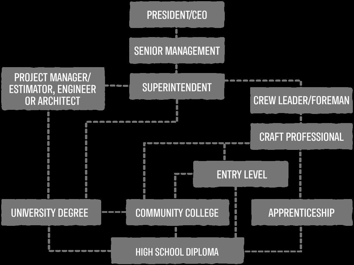 Craft Professional Career Pathway