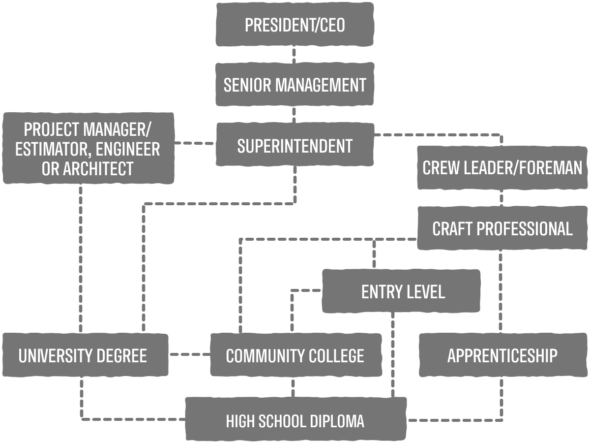 Entry level career pathway