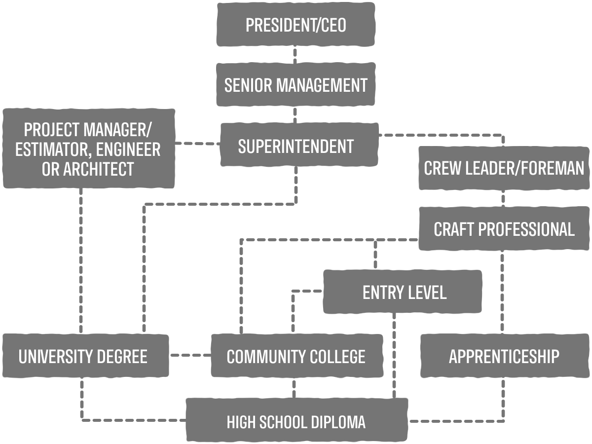 Project Manager Career Pathway