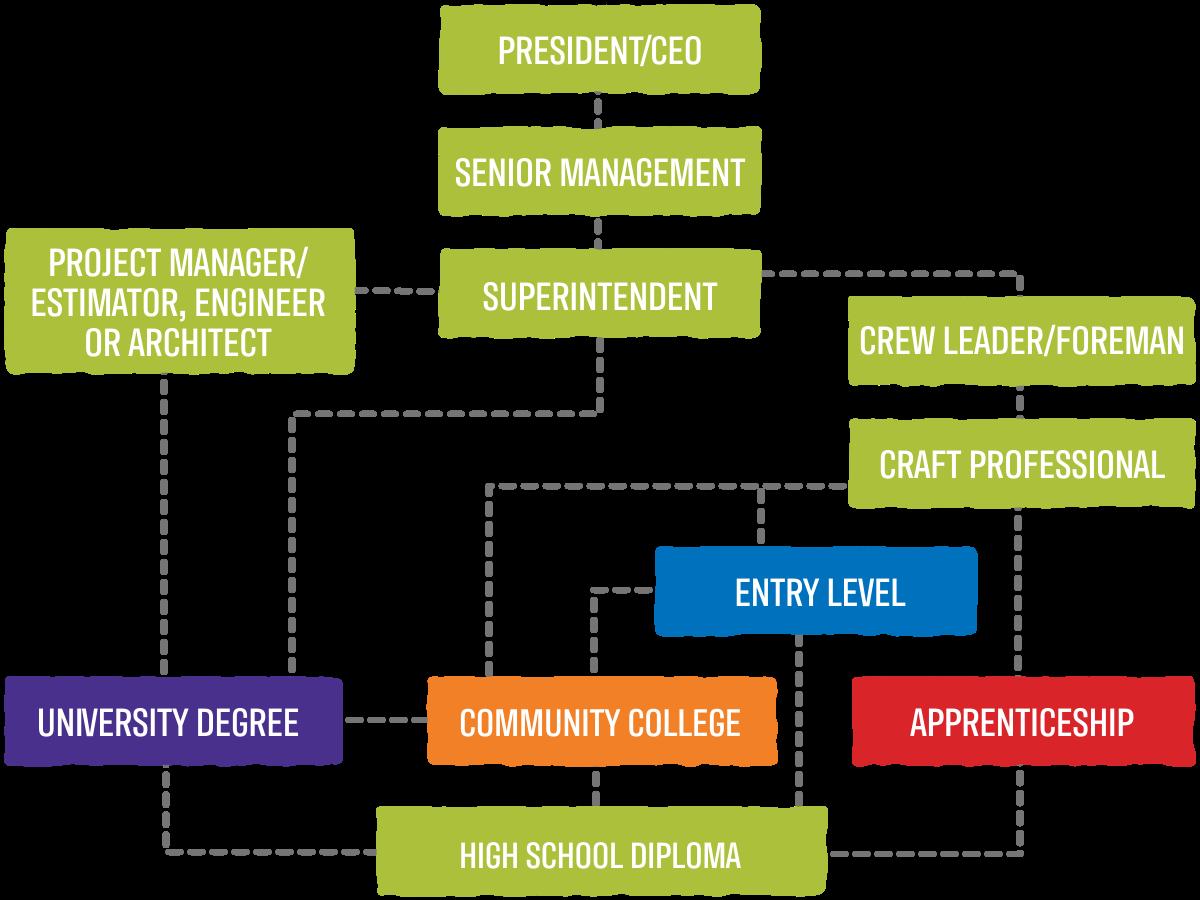 Senior Management Career Pathway